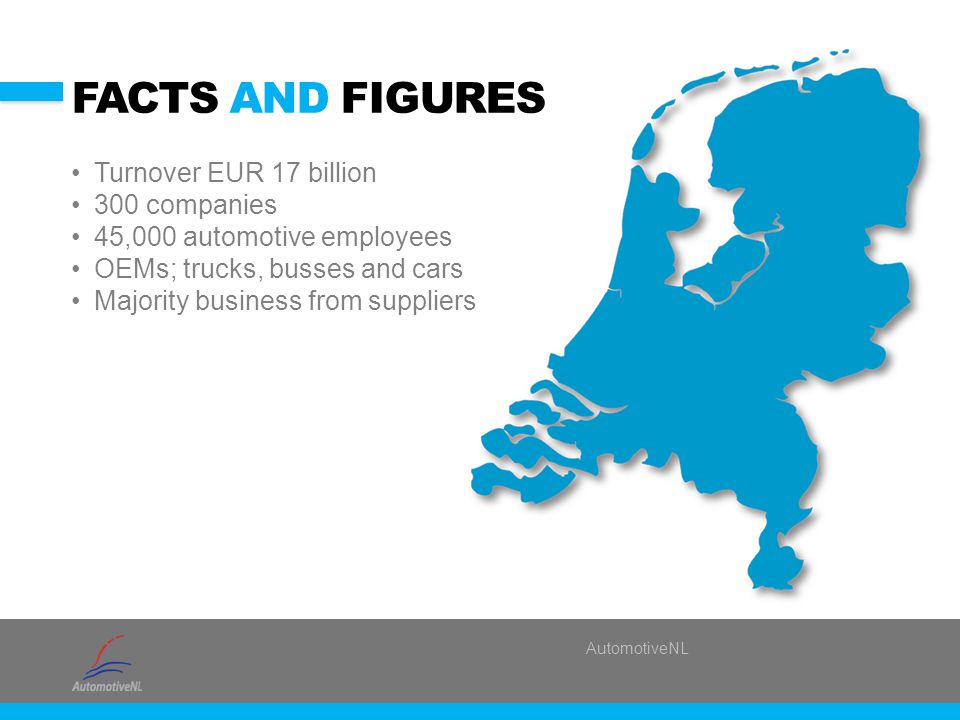 AutomotiveNL FACTS AND FIGURES Turnover EUR 17 billion 300 companies 45,000 automotive employees OEMs; trucks, busses and cars Majority business from