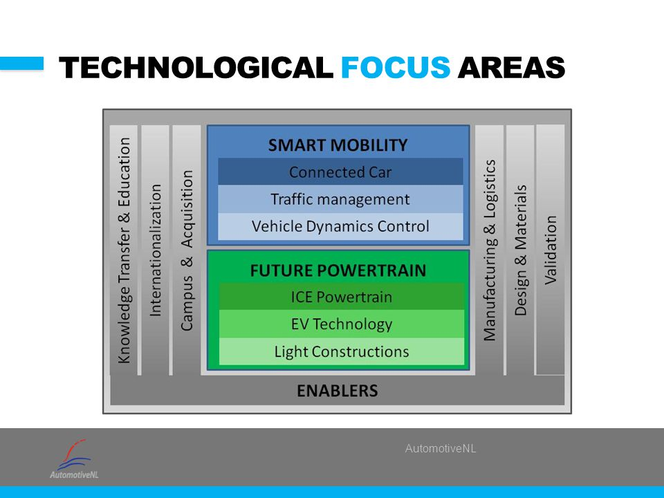 AutomotiveNL TECHNOLOGICAL FOCUS AREAS
