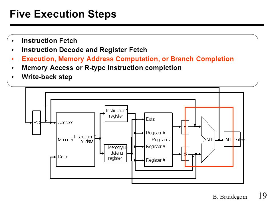 19 B. Bruidegom Five Execution Steps Instruction Fetch Instruction Decode and Register Fetch Execution, Memory Address Computation, or Branch Completi