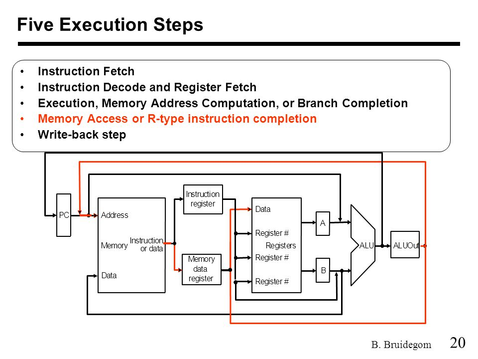 20 B. Bruidegom Five Execution Steps Instruction Fetch Instruction Decode and Register Fetch Execution, Memory Address Computation, or Branch Completi