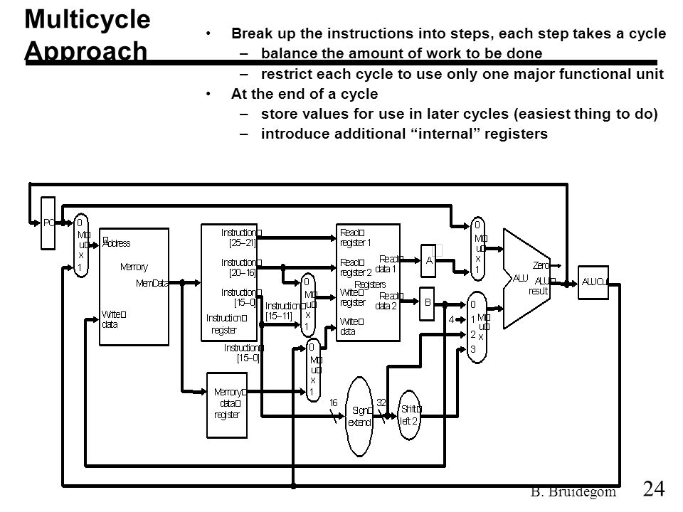 24 B. Bruidegom Break up the instructions into steps, each step takes a cycle –balance the amount of work to be done –restrict each cycle to use only
