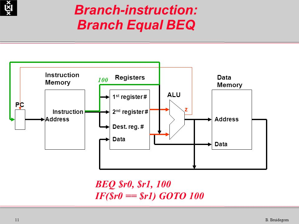 11 B. Bruidegom Branch-instruction: Branch Equal BEQ Instruction Memory RegistersData Memory ALU PC Instruction Data Address 1 st register # 2 nd regi