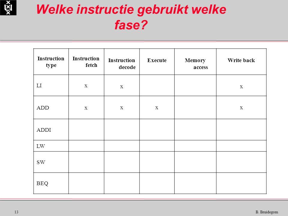 13 B. Bruidegom Welke instructie gebruikt welke fase? Instruction type Instruction fetch Instruction decode ExecuteMemory access Write back LIx xx ADD