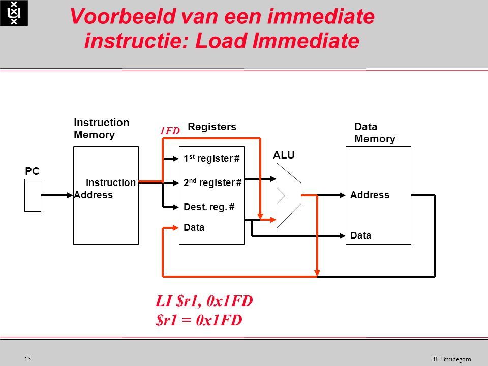 15 B. Bruidegom Voorbeeld van een immediate instructie: Load Immediate Instruction Memory RegistersData Memory ALU PC Instruction Data Address 1 st re