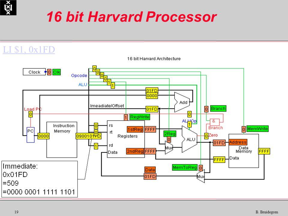 19 B. Bruidegom 16 bit Harvard Processor LI $1, 0x1FD