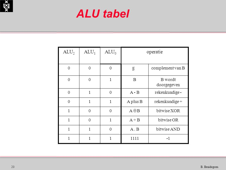 20 B. Bruidegom ALU tabel ALU 2 ALU 1 ALU 0 operatie 000complement van B 001BB wordt doorgegeven 010A - Brekenkundige - 011A plus Brekenkundige + 100