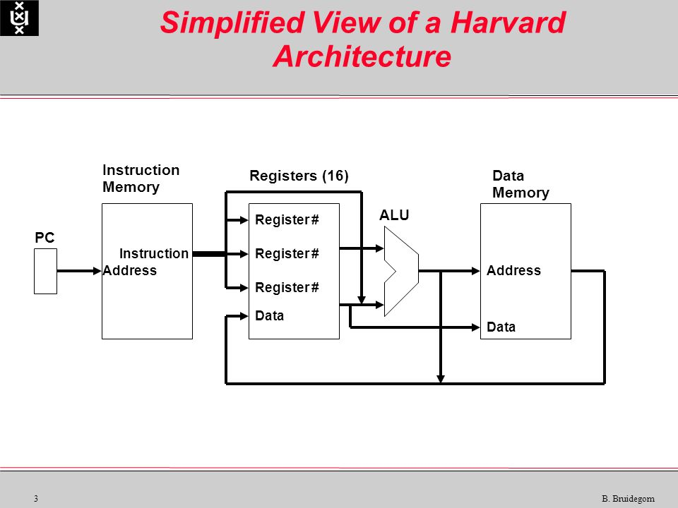 3 B. Bruidegom Simplified View of a Harvard Architecture Instruction Memory Registers (16)Data Memory ALU PC Instruction Data Address Register # Data