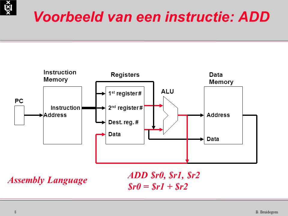 8 B. Bruidegom Voorbeeld van een instructie: ADD Instruction Memory RegistersData Memory ALU PC Instruction Data Address 1 st register # 2 nd register
