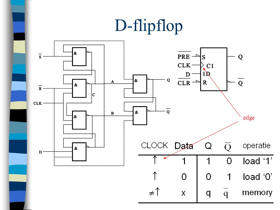 D-flipflop edge