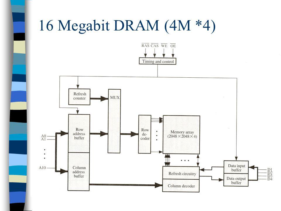 16 Megabit DRAM (4M *4)
