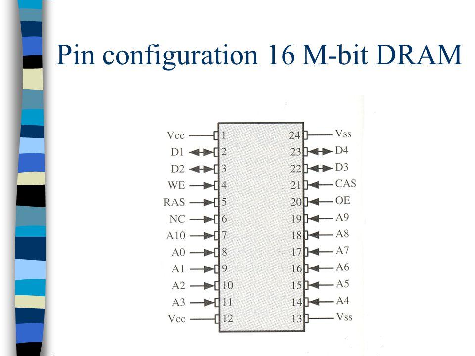 Pin configuration 16 M-bit DRAM