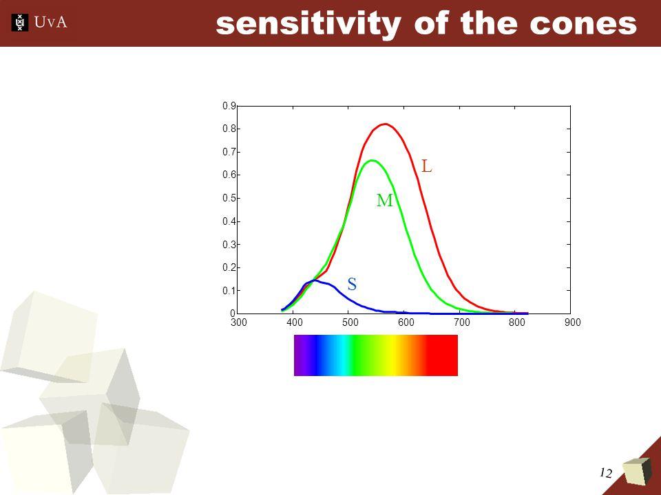 12 sensitivity of the cones 300400500600700800900 0 0.1 0.2 0.3 0.4 0.5 0.6 0.7 0.8 0.9 L M S