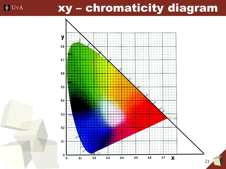 23 xy – chromaticity diagram