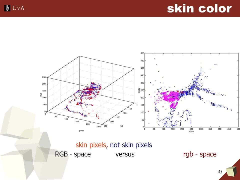 41 skin pixels, not-skin pixels RGB - space versus rgb - space skin color