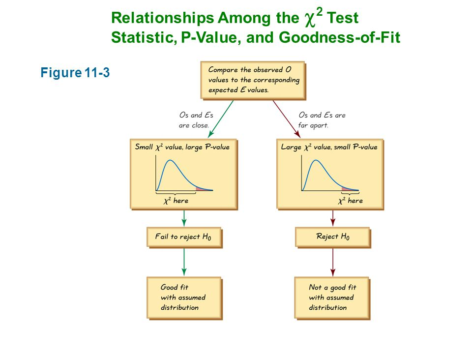 Relationships Among the  2 Test Statistic, P-Value, and Goodness-of-Fit Figure 11-3