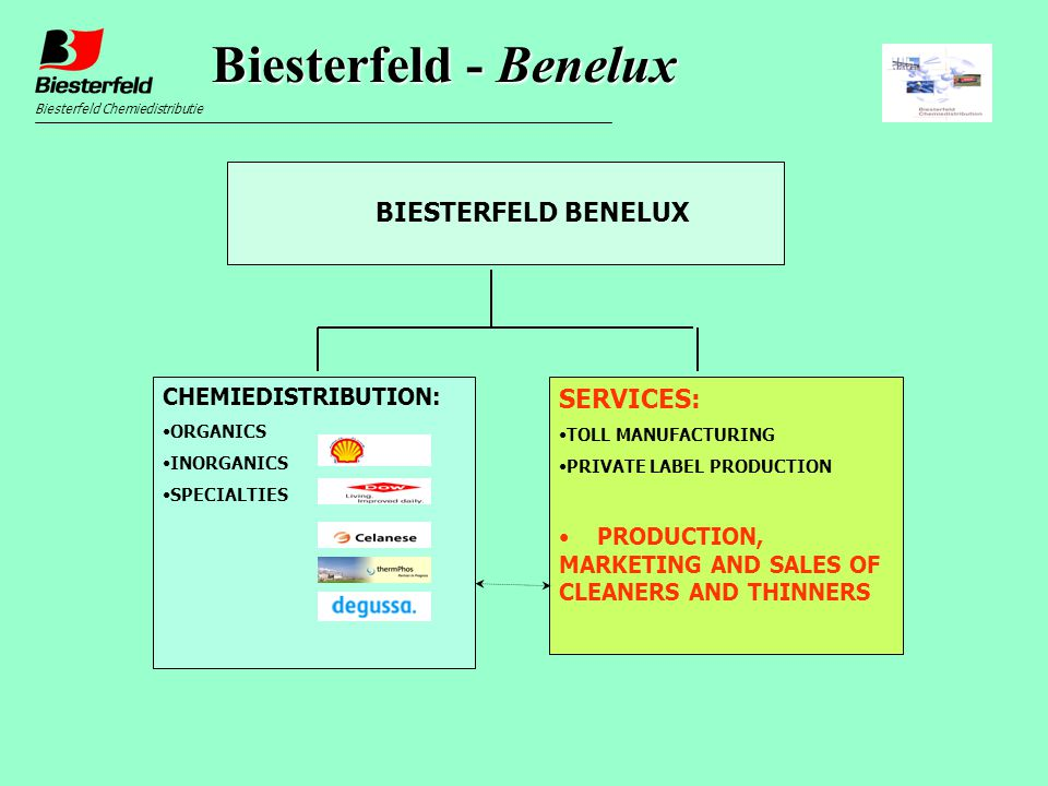 BIESTERFELD BENELUX Biesterfeld Chemiedistributie CHEMIEDISTRIBUTION: ORGANICS INORGANICS SPECIALTIES SERVICES: TOLL MANUFACTURING PRIVATE LABEL PRODUCTION PRODUCTION, MARKETING AND SALES OF CLEANERS AND THINNERS Biesterfeld - Benelux