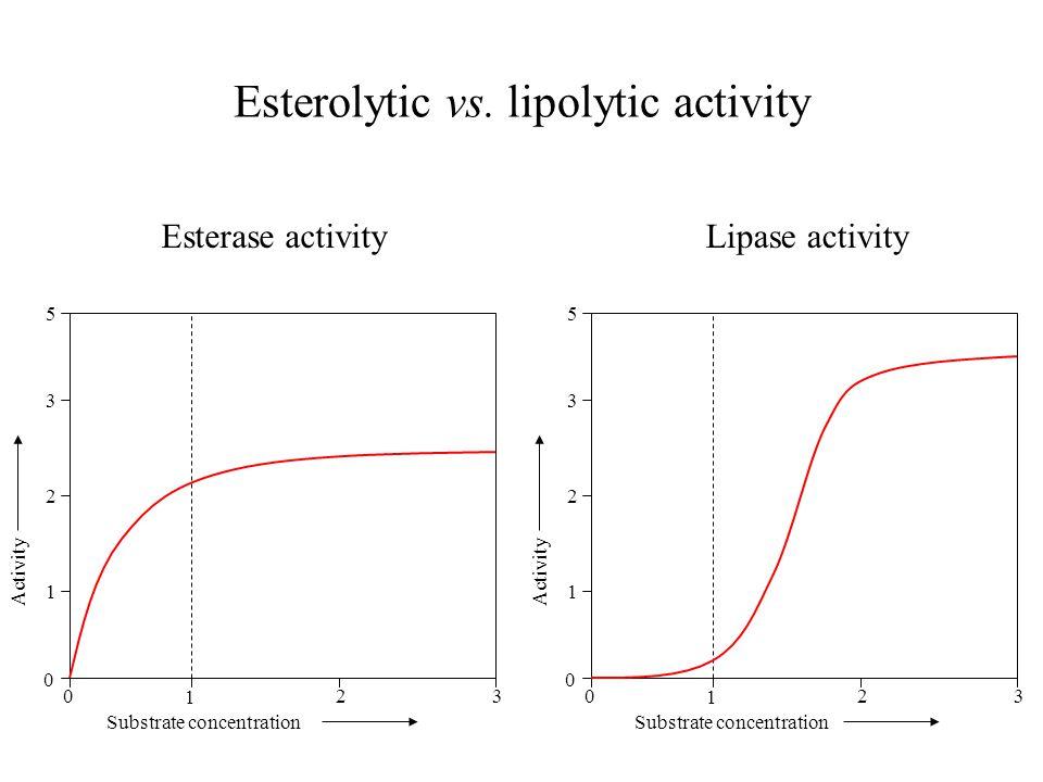 Esterolytic vs.