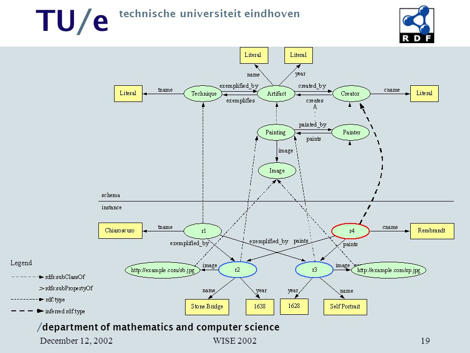 / department of mathematics and computer science TU/e technische universiteit eindhoven WISE 2002December 12, 200219