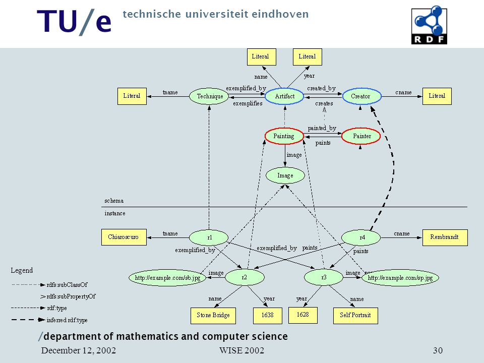 / department of mathematics and computer science TU/e technische universiteit eindhoven WISE 2002December 12, 200230