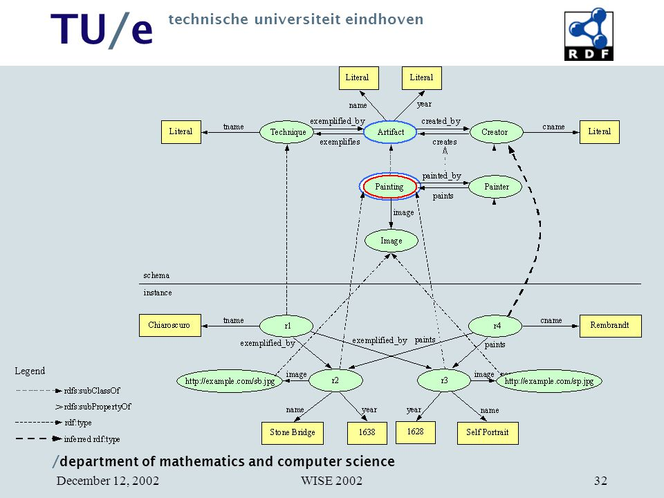 / department of mathematics and computer science TU/e technische universiteit eindhoven WISE 2002December 12, 200232