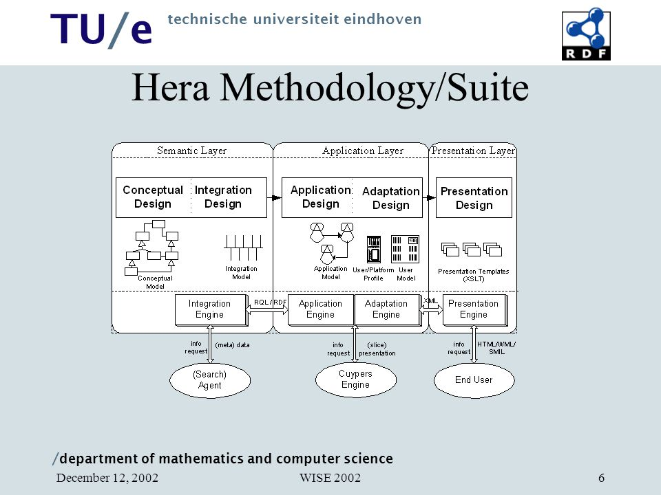 / department of mathematics and computer science TU/e technische universiteit eindhoven WISE 2002December 12, 20026 Hera Methodology/Suite
