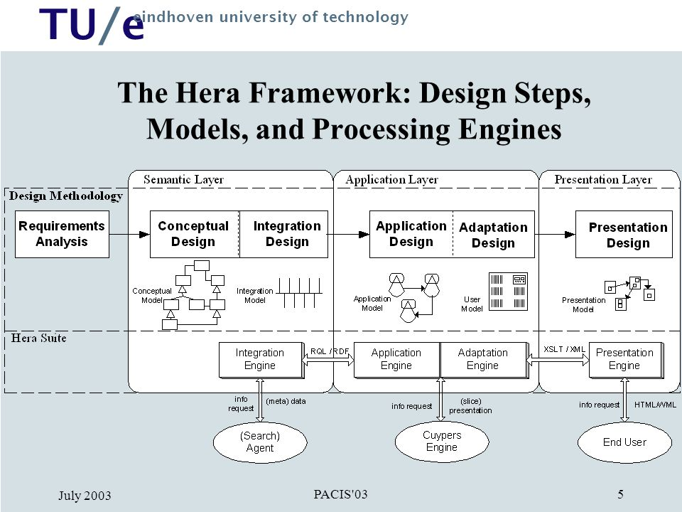 TU/e eindhoven university of technology PACIS 03 July 2003 26 Present & Future Work Applying our approach in different domains –Virtual museum –Photo Portal –Medical science (drug/disease ontologies) Optimization issues Authoring tools for the underlying models –Initial correlation for Schema Integration