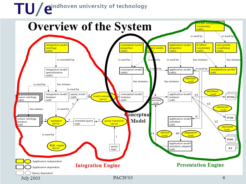 TU/e eindhoven university of technology PACIS'03 July 2003 6 Overview of the System Integration Engine Presentation Engine Conceptual Model