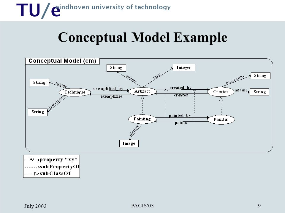TU/e eindhoven university of technology PACIS 03 July Conceptual Model Example