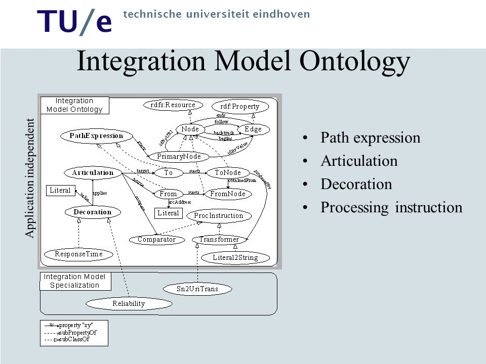 TU/e technische universiteit eindhoven Integration Model Ontology Application independent Path expression Articulation Decoration Processing instruction