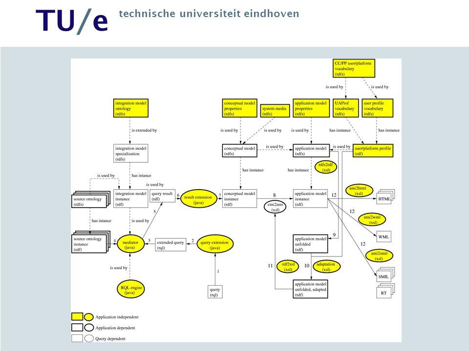 TU/e technische universiteit eindhoven Profile Example Device/User Profile (CC/PP encoding) Screen size: 100x80 Preferred language: English English … No 100x80 …