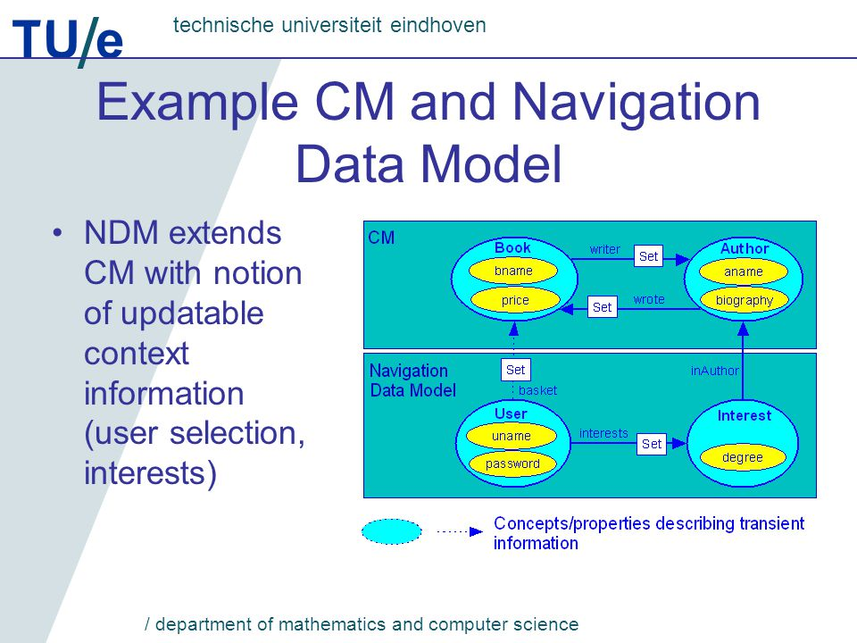 TU e technische universiteit eindhoven / department of mathematics and computer science Example CM and Navigation Data Model NDM extends CM with notion of updatable context information (user selection, interests)