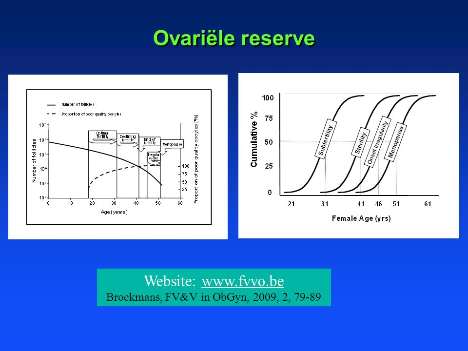 Ovariële reserve Website: www.fvvo.bewww.fvvo.be Broekmans, FV&V in ObGyn, 2009, 2, 79-89