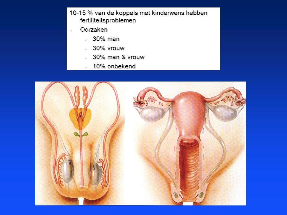 10-15 % van de koppels met kinderwens hebben fertiliteitsproblemen  Oorzaken  30% man  30% vrouw  30% man & vrouw  10% onbekend