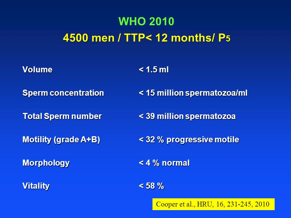 WHO men / TTP< 12 months/ P 5 Volume< 1.5 ml Sperm concentration< 15 million spermatozoa/ml Total Sperm number< 39 million spermatozoa Motility (grade A+B) < 32 % progressive motile Morphology< 4 % normal Vitality< 58 % Cooper et al., HRU, 16, , 2010