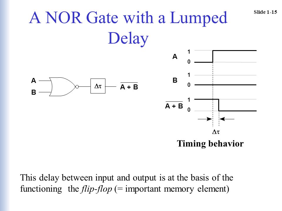 Slide 1-15 A NOR Gate with a Lumped Delay This delay between input and output is at the basis of the functioning the flip-flop (= important memory ele