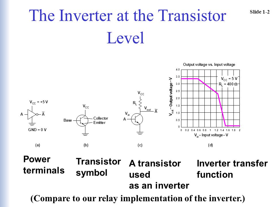 Slide 1-2 The Inverter at the Transistor Level Transistor symbol Power terminals A transistor used as an inverter Inverter transfer function (Compare