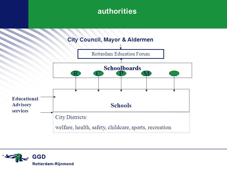 Schoolboards Rotterdam Education Forum Schoolboards Schools R Schoolboards CPM... City Districts: welfare, health, safety, childcare, sports, recreati