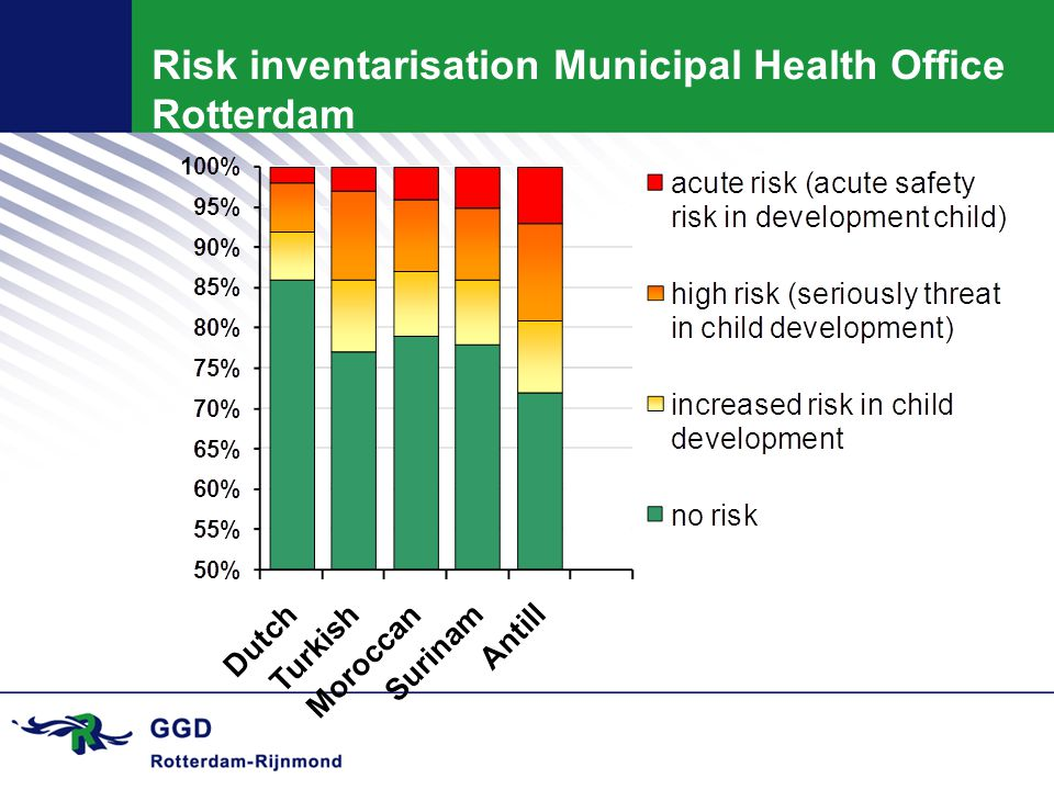 Risk inventarisation Municipal Health Office Rotterdam