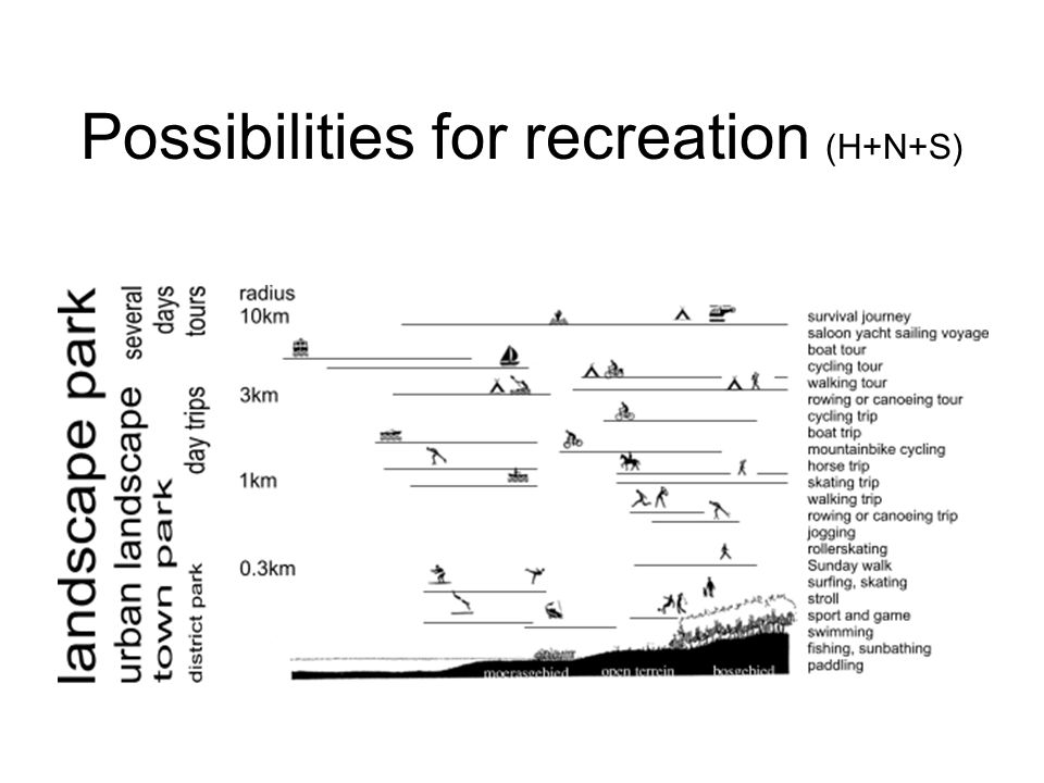 Possibilities for recreation (H+N+S)