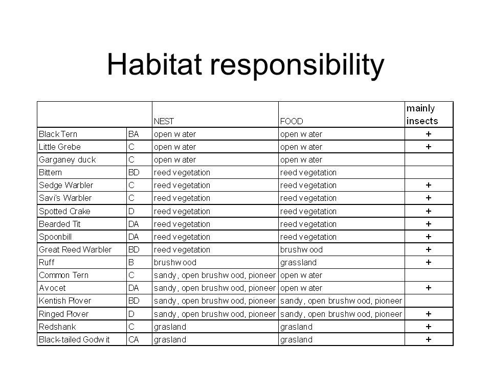 Habitat responsibility
