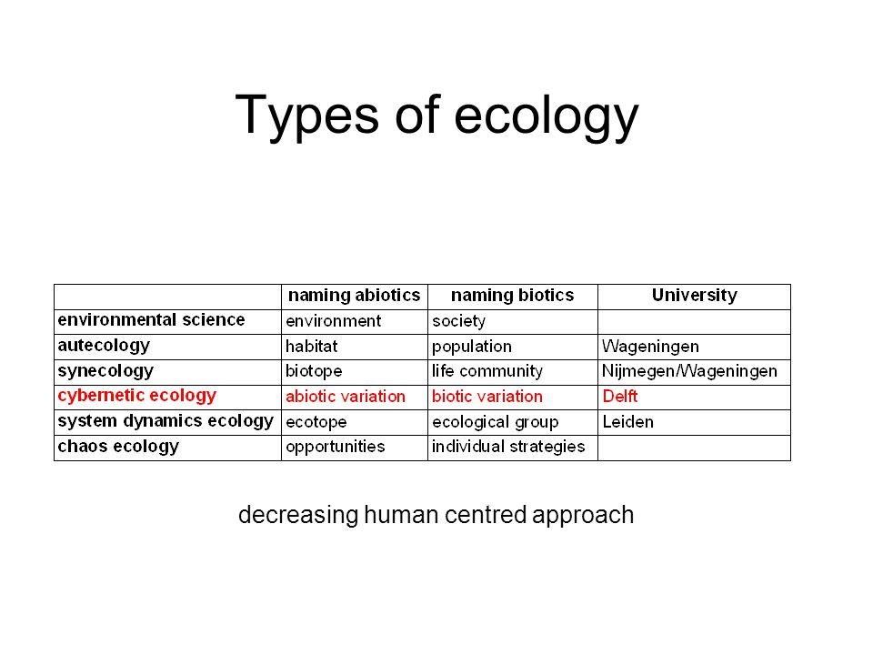 Types of ecology decreasing human centred approach
