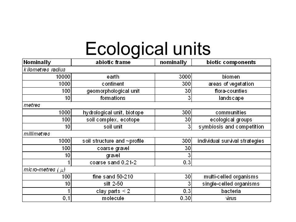 Ecological units