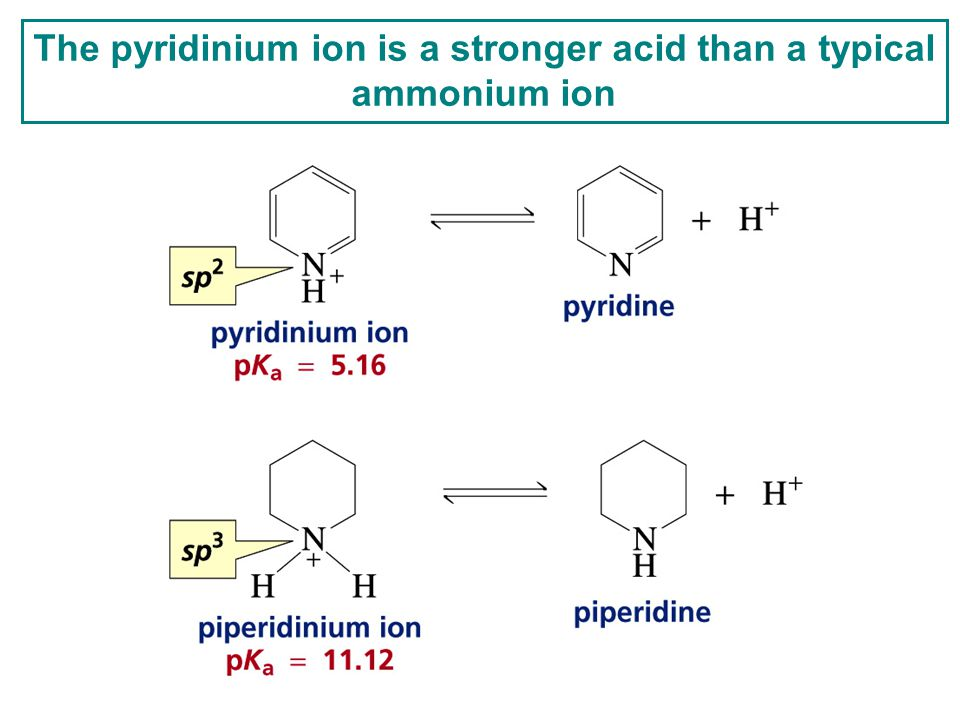 The pyridinium ion is a stronger acid than a typical ammonium ion