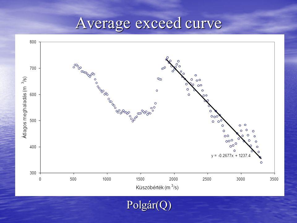 Average exceed curve Polgár(Q) y = -0.2677x + 1237.4 300 400 500 600 700 800 0500100015002000250030003500 Küszöbérték (m 3 /s) Átlagos meghaladás (m 3 /s)