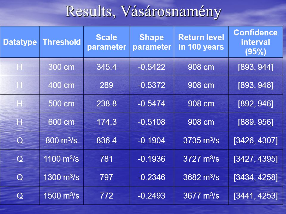 Results, Vásárosnamény DatatypeThreshold Scale parameter Shape parameter Return level in 100 years Confidence interval (95%) H300 cm345.4-0.5422908 cm[893, 944] H400 cm289-0.5372908 cm[893, 948] H500 cm238.8-0.5474908 cm[892, 946] H600 cm174.3-0.5108908 cm[889, 956] Q800 m 3 /s836.4-0.19043735 m 3 /s[3426, 4307] Q1100 m 3 /s781-0.19363727 m 3 /s[3427, 4395] Q1300 m 3 /s797-0.23463682 m 3 /s[3434, 4258] Q1500 m 3 /s772-0.24933677 m 3 /s[3441, 4253]