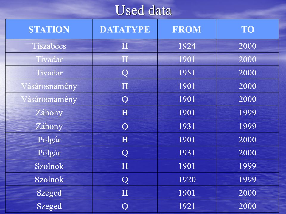 Used data STATIONDATATYPEFROMTO TiszabecsH19242000 TivadarH19012000 TivadarQ19512000 VásárosnaményH19012000 VásárosnaményQ19012000 ZáhonyH19011999 Záh