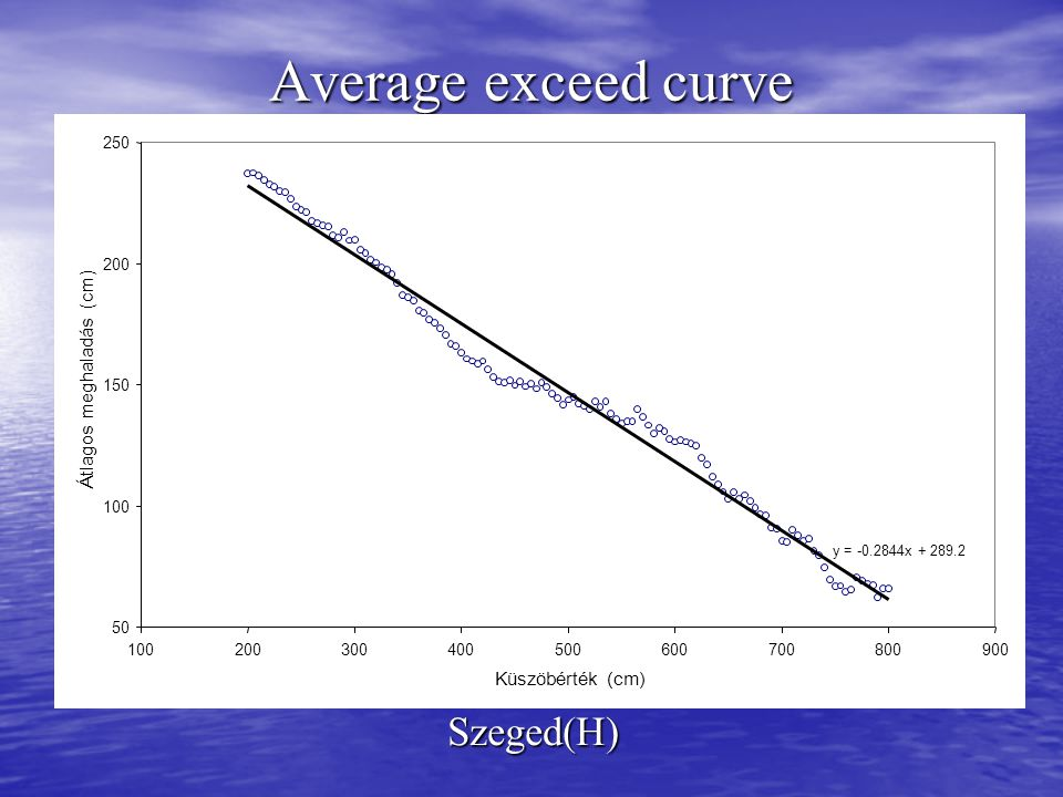 Average exceed curve Szeged(H)