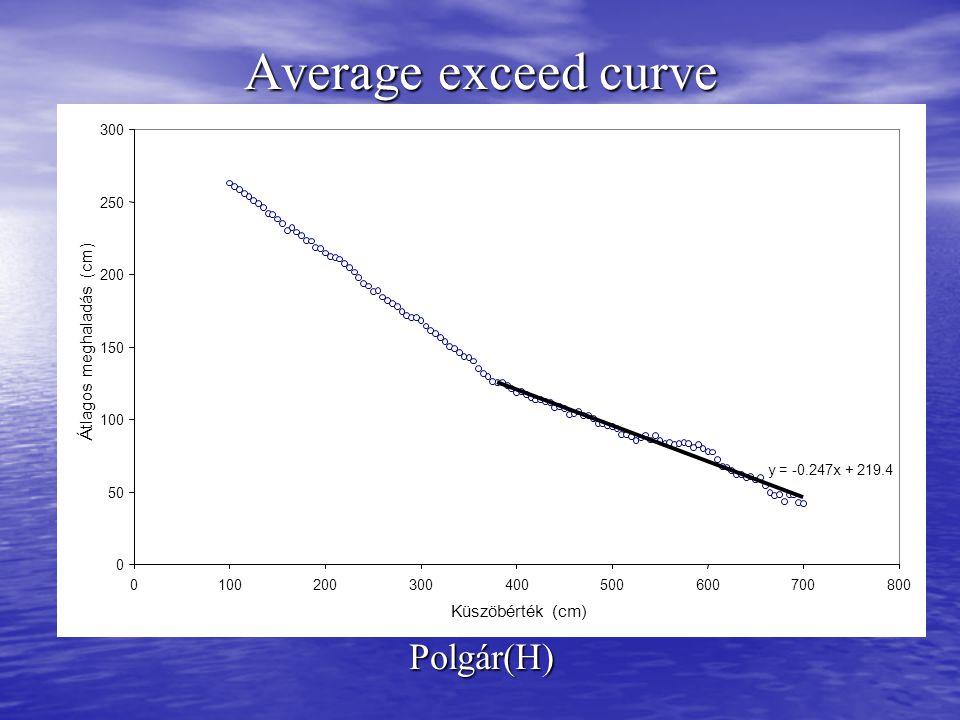 Polgár(H) y = -0.247x + 219.4 0 50 100 150 200 250 300 0100200 300400 500600 700800 Küszöbérték (cm) Átlagos meghaladás (cm)