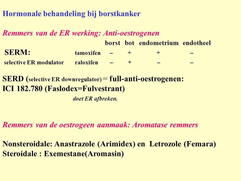 Hormonale behandeling bij borstkanker Remmers van de ER werking: Anti-oestrogenen borst bot endometrium endotheel SERM: tamoxifen – + + – selective ER modulatorraloxifen – + – – SERD ( selective ER downregulator) = full-anti-oestrogenen: ICI 182.780 (Faslodex=Fulvestrant) doet ER afbreken.