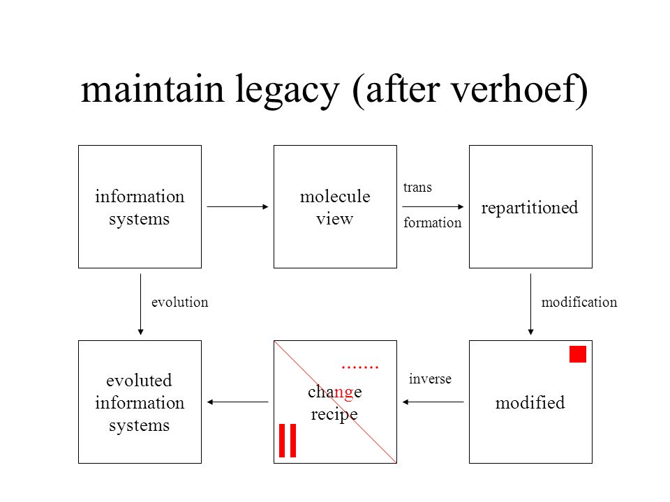 maintain legacy (after verhoef) information systems molecule view repartitioned modified cha ng e recipe evoluted information systems trans formation inverse modification.......